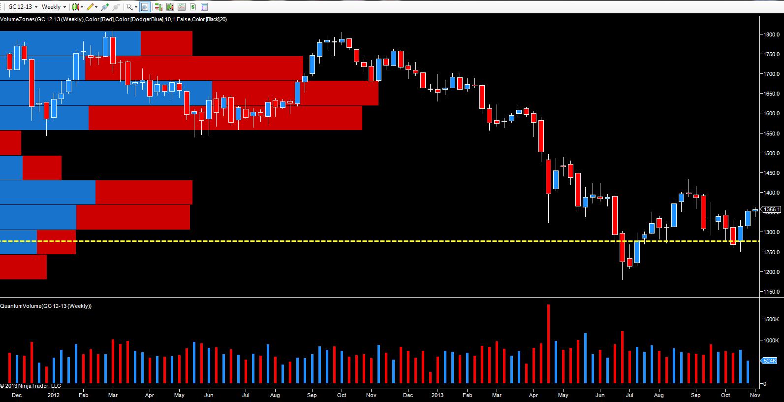 chart december gold futures