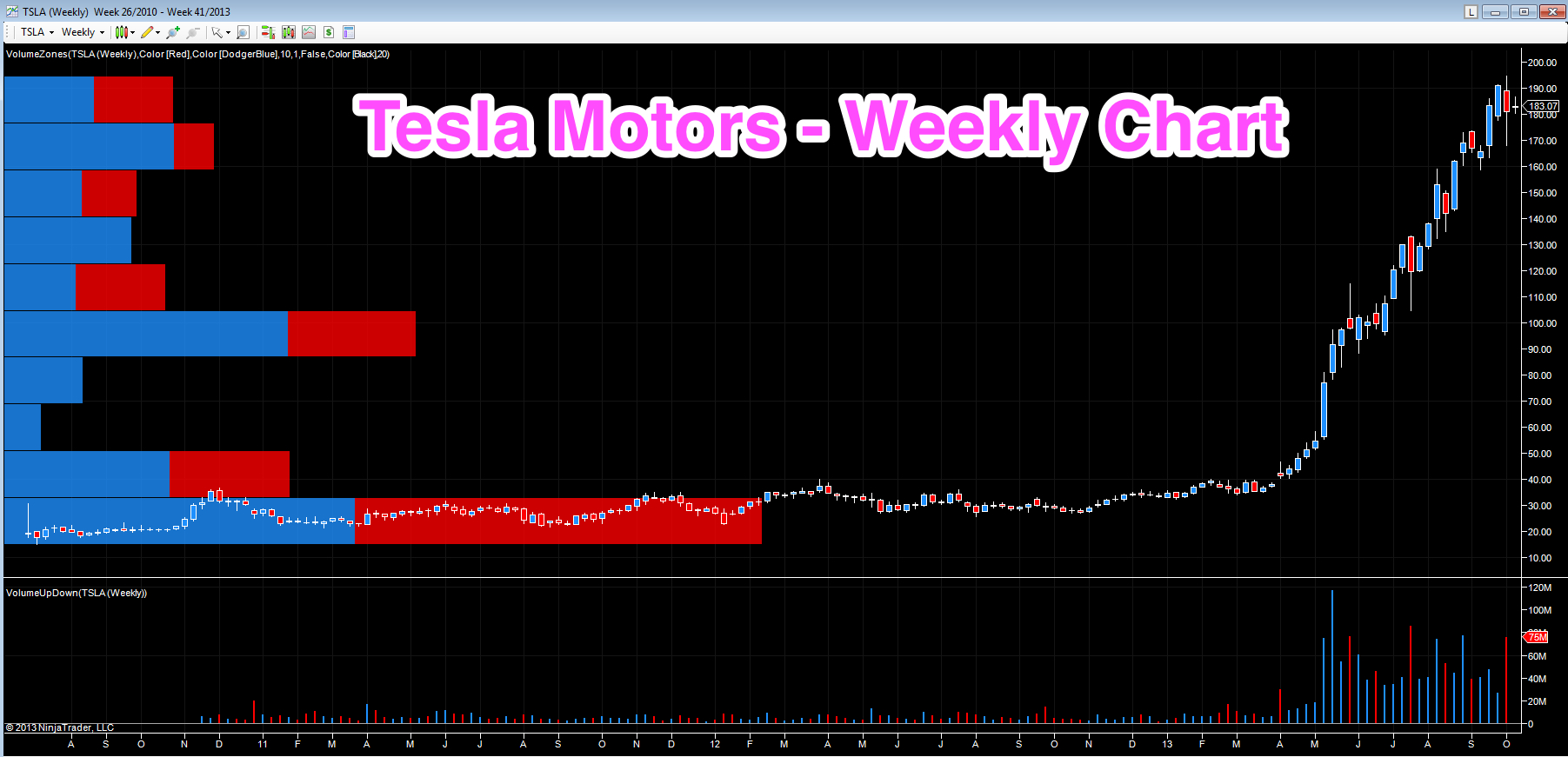 Tesla - stock price on the weekly chart