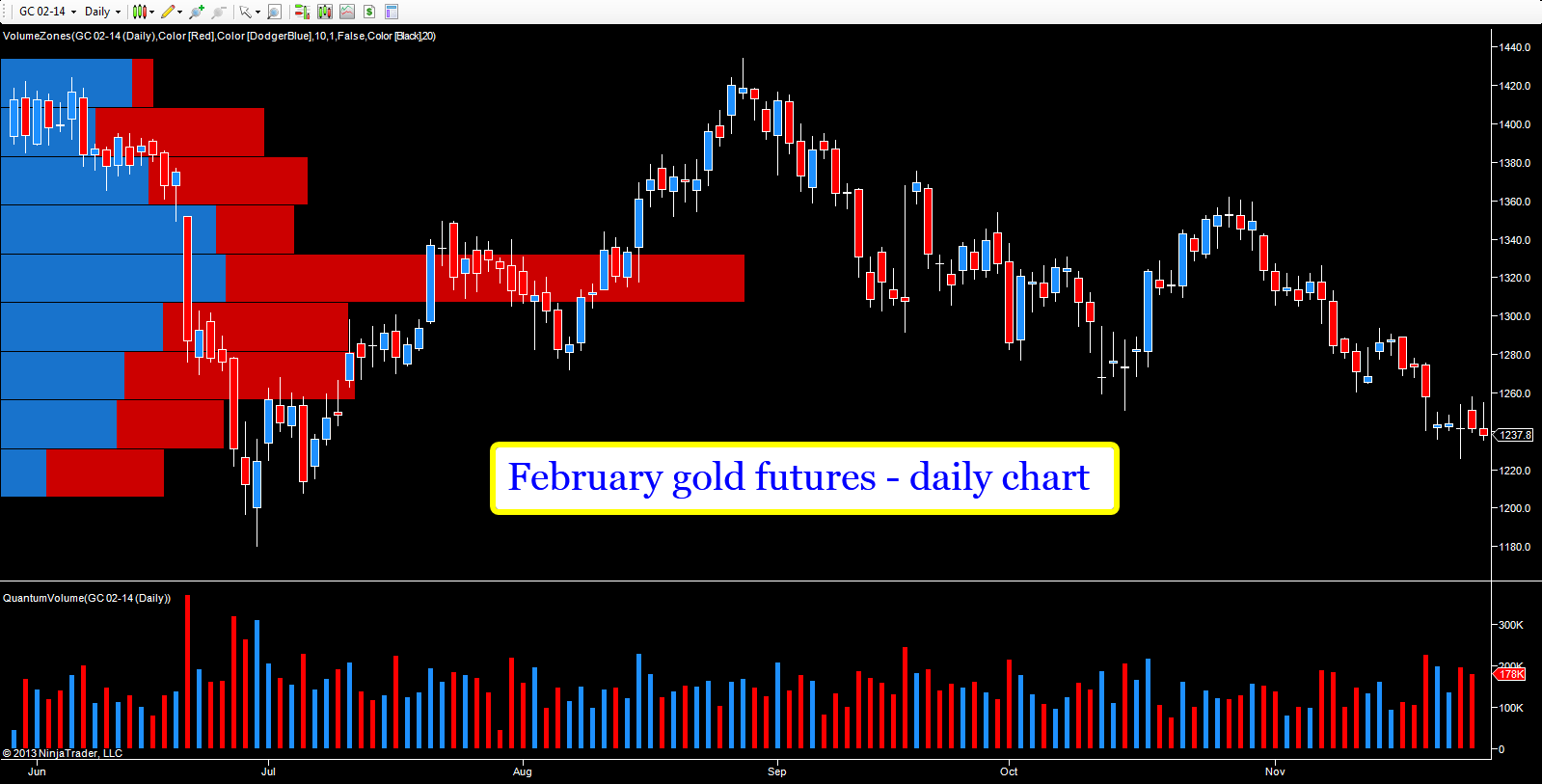 February gold futures - daily chart