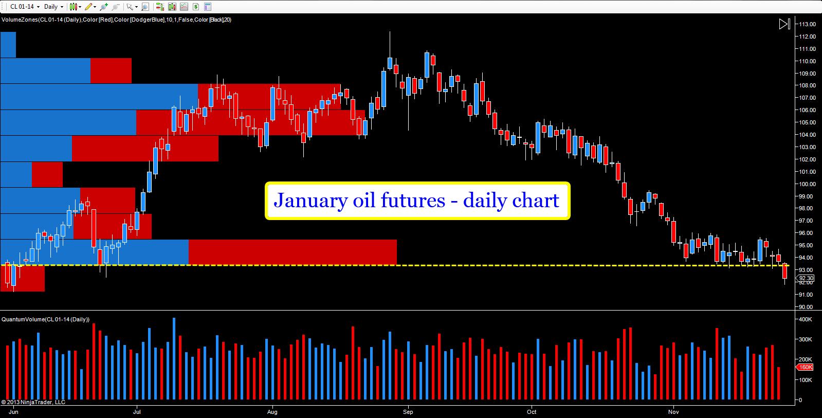 Oil_futures_-_Jan_14