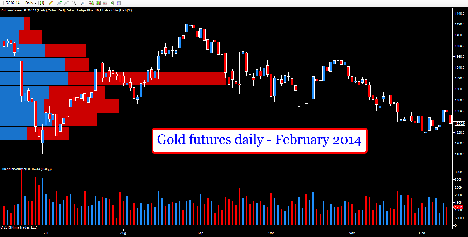 Gold futures daily chart - February 2014 contract