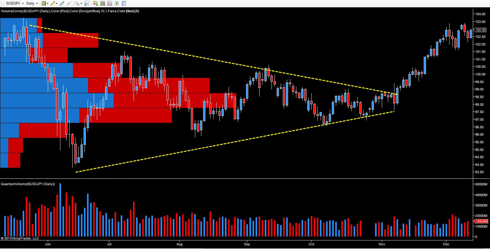 USD/JPY - daily chart