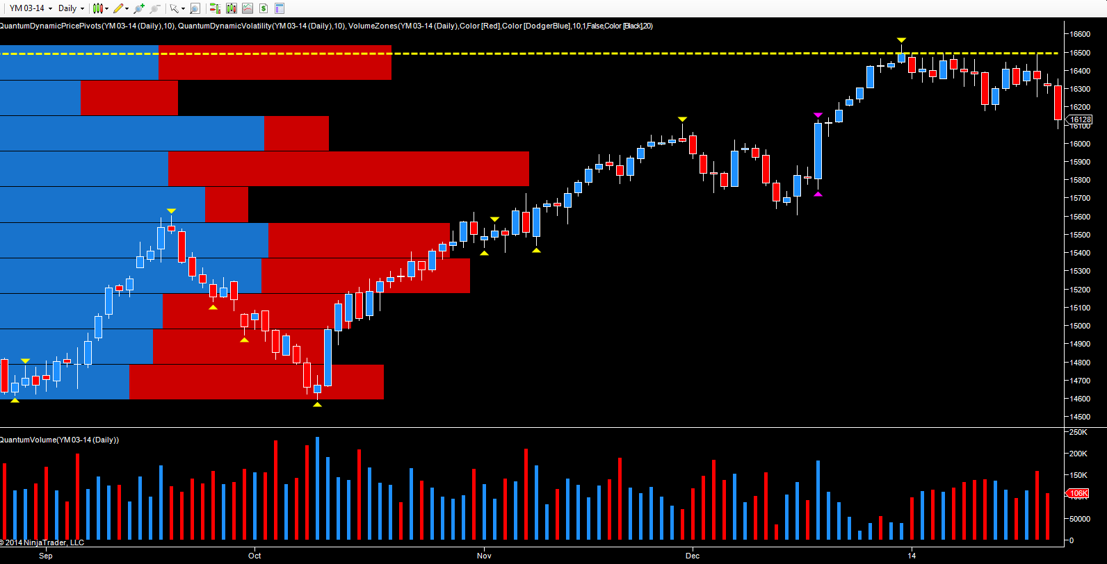 March Emini Futures - YM daily chart