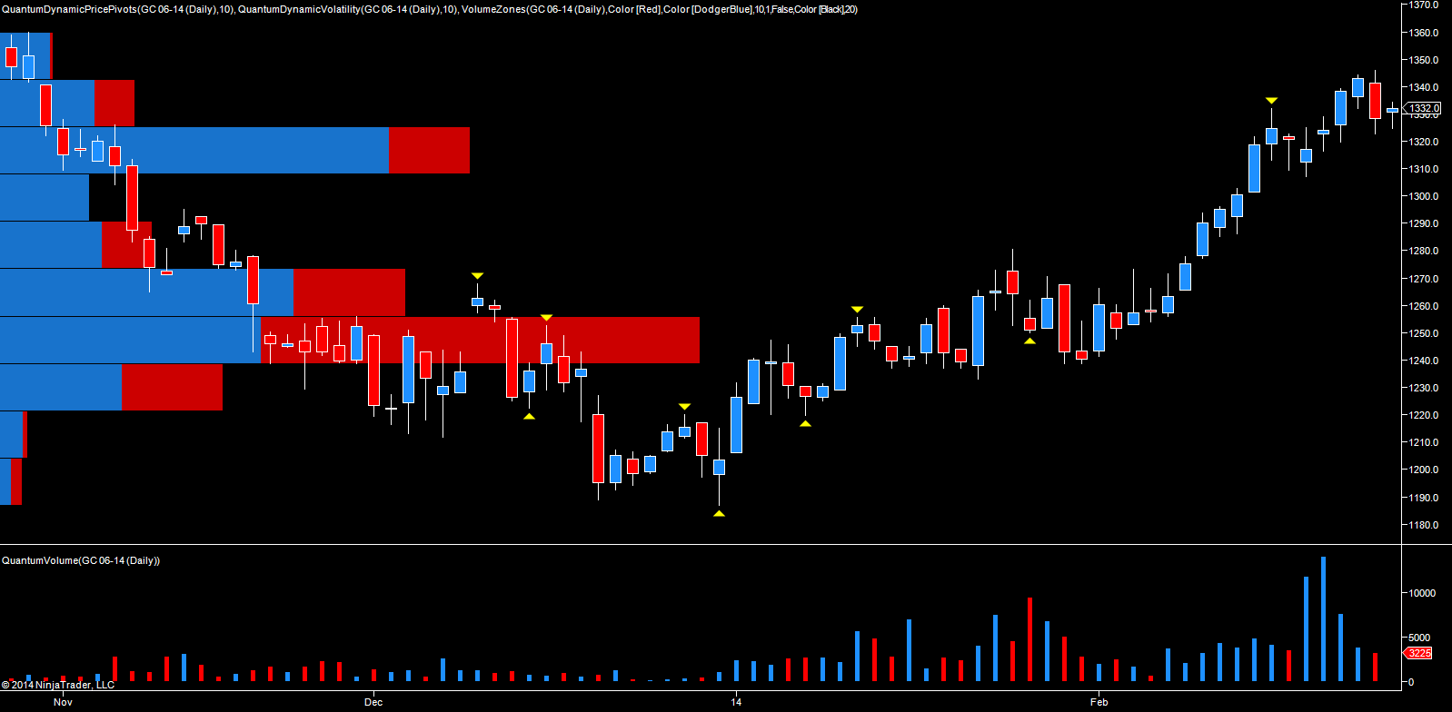 June gold futures - daily chart