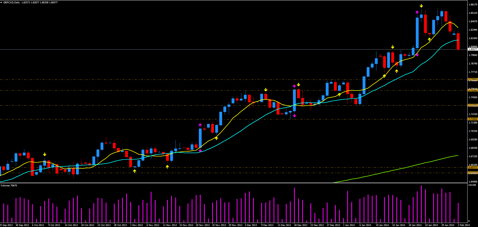 GBP/CAD daily chart