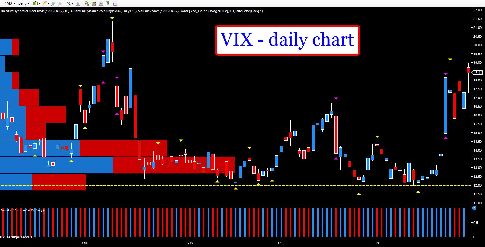 VIX - daily chart