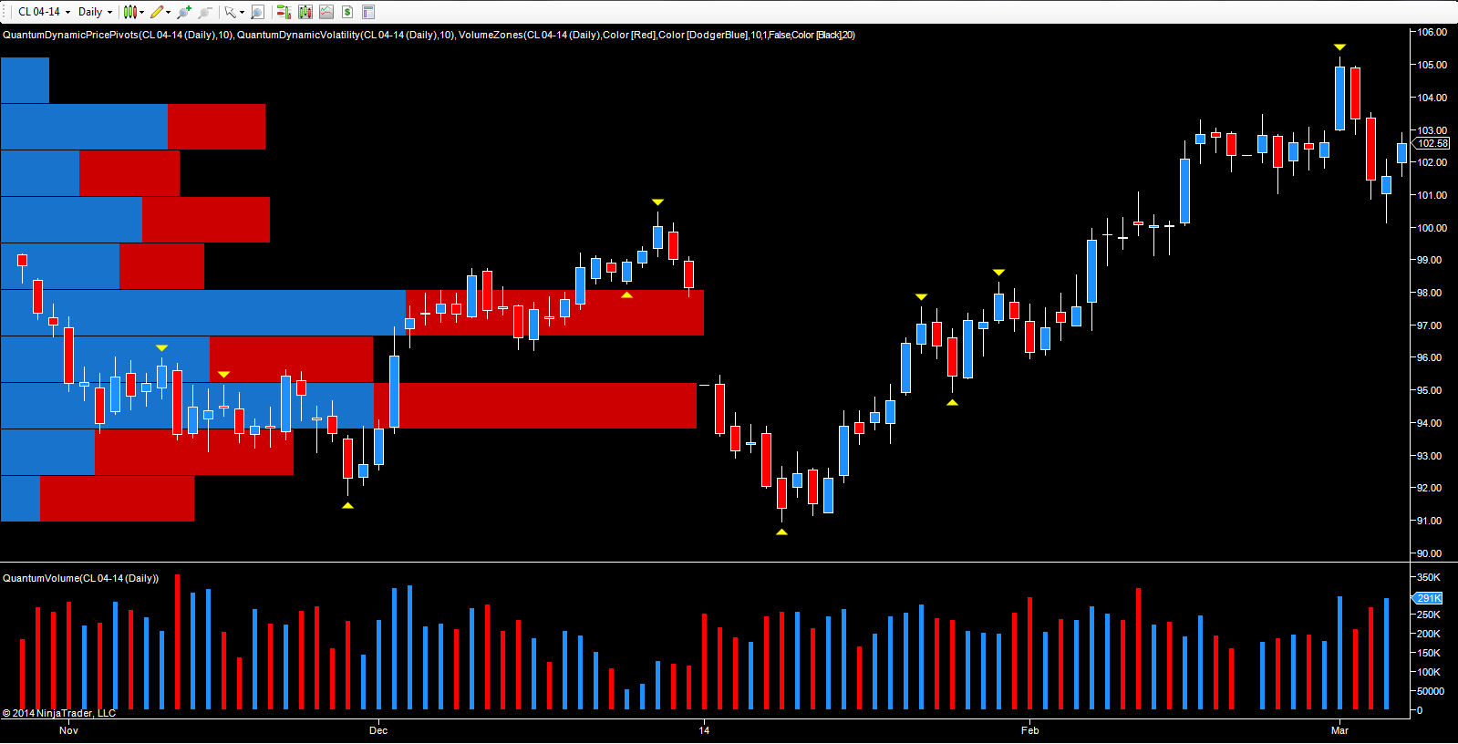 April oil futures - daily chart