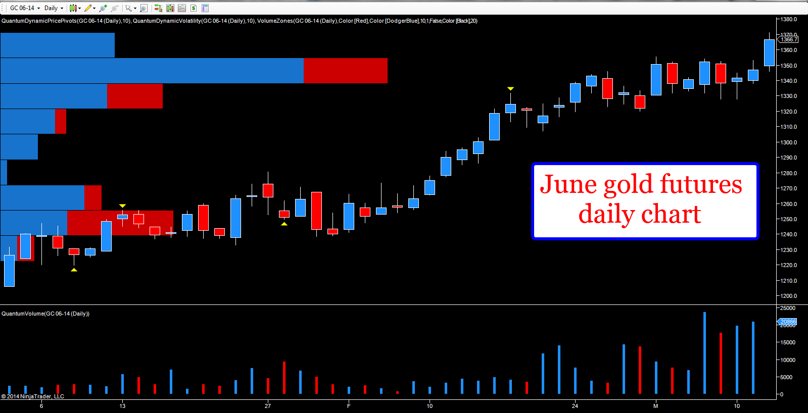 Daily gold chart - June futures