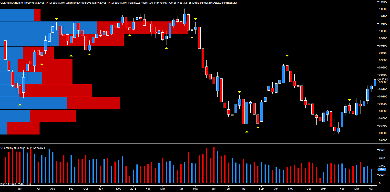 AUD/USD futures weekly chart