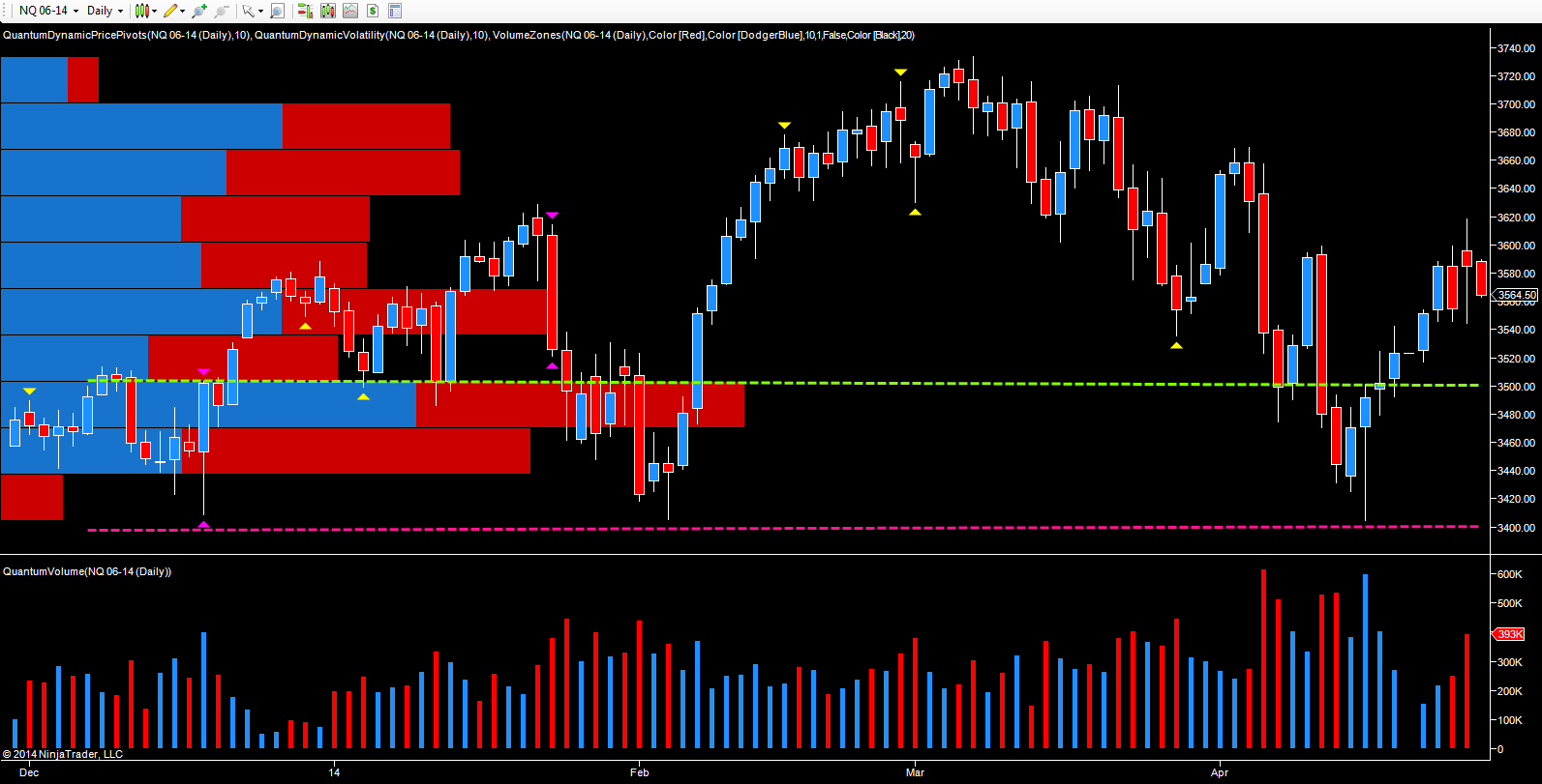 NQ E-mini - daily chart