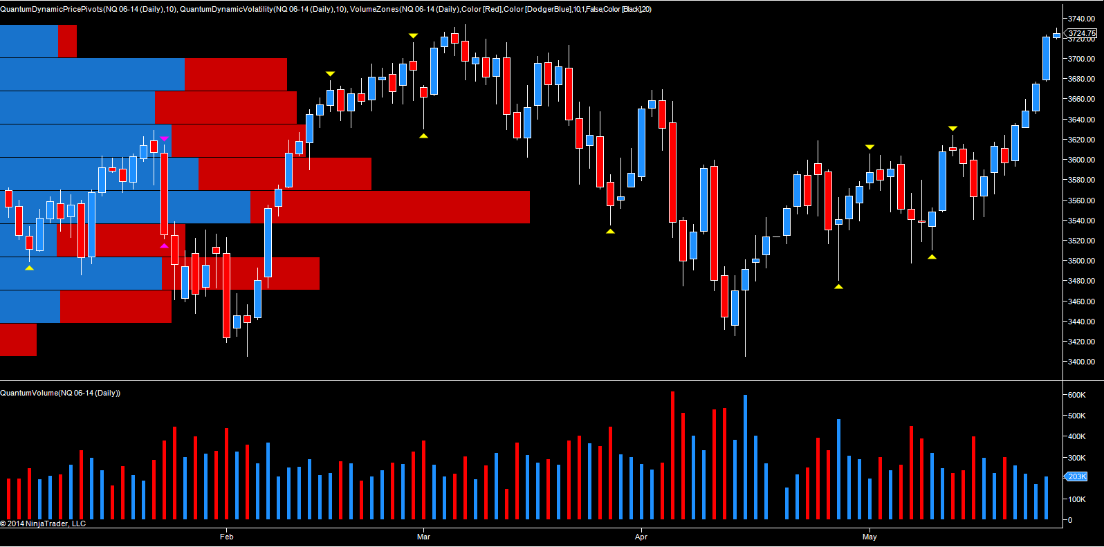 NQ E mini - daily chart June futures