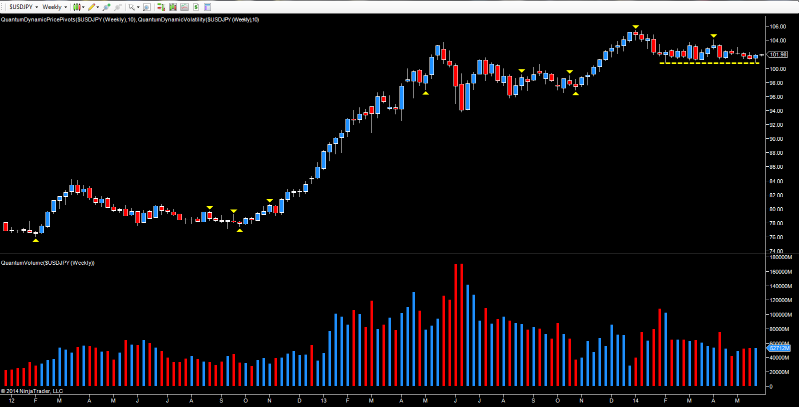 USD_JPY_weekly_chart