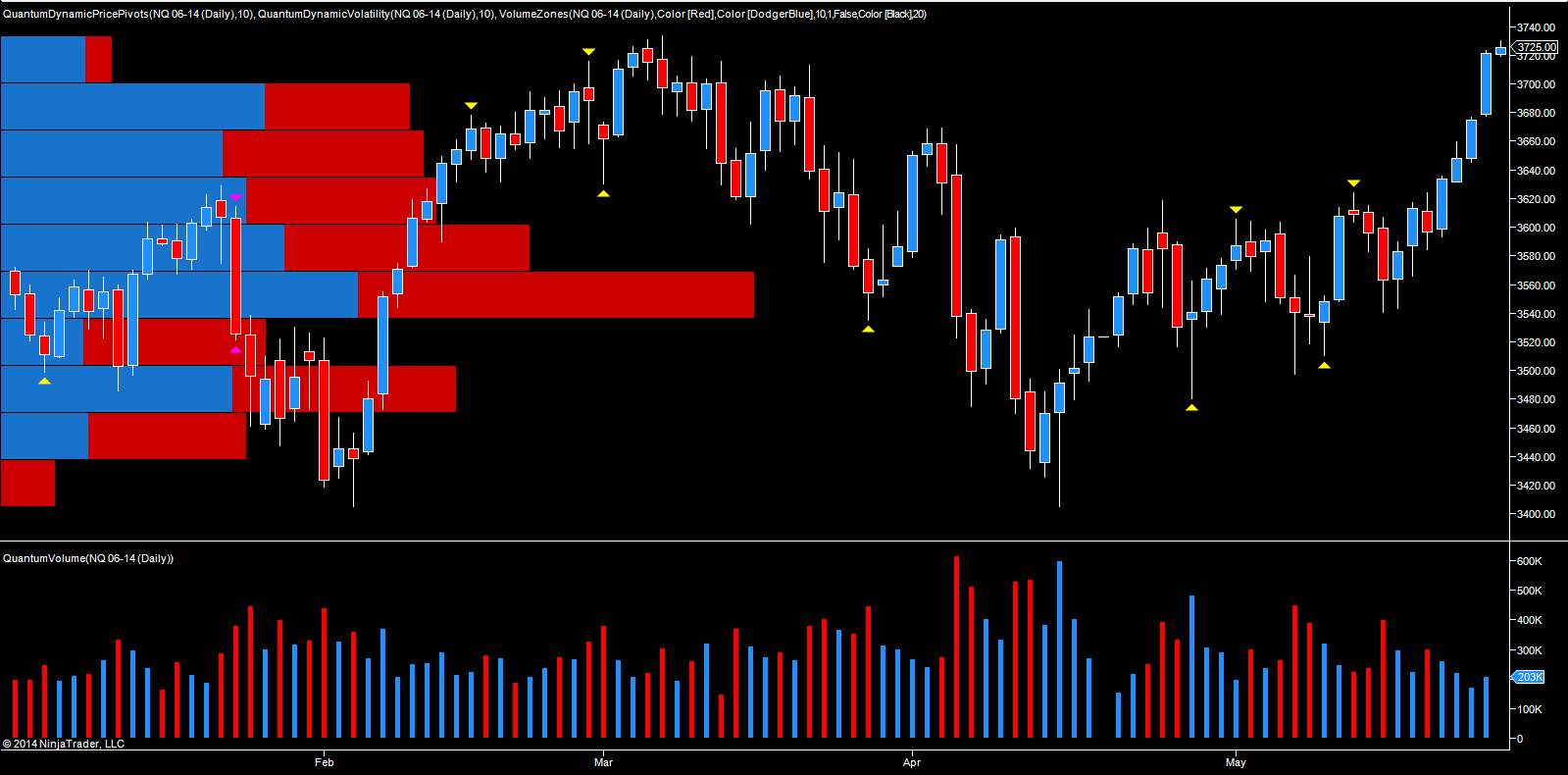 YM daily chart Emini June