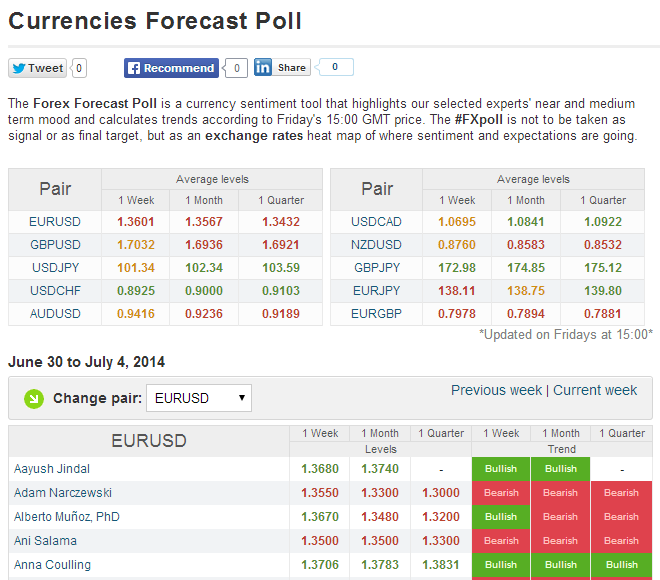 Latest currency forecasts - FXstreet