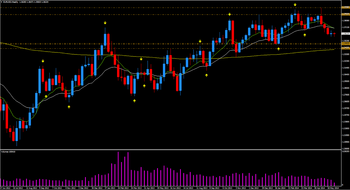 EUR/USD - weekly spot price