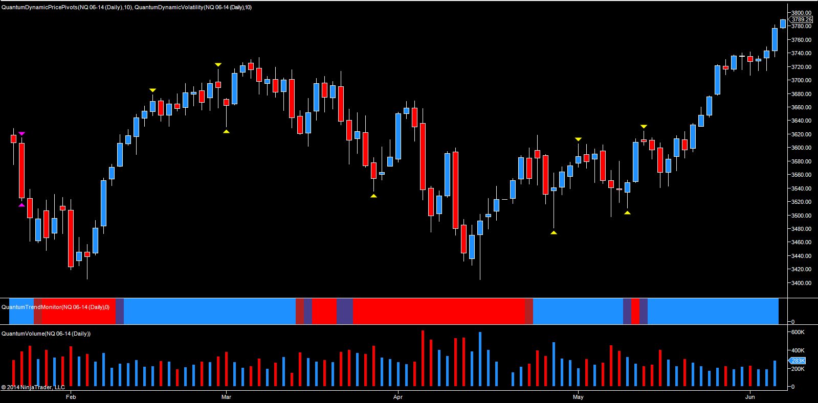 Emini - NQ futures June daily chart