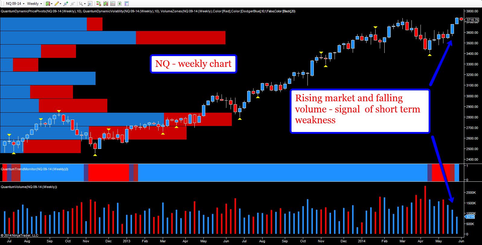 NQ - weekly chart