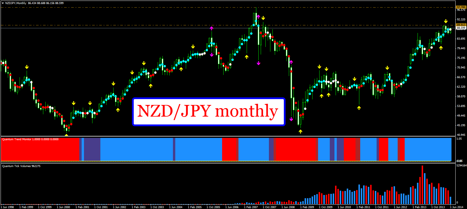 NZDJPY_monthly_001