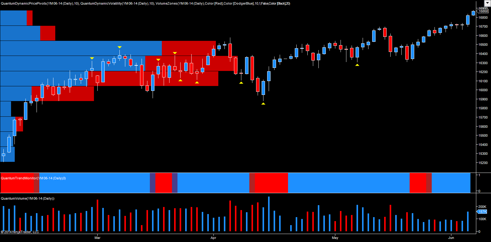 Emini YM June futures - daily chart