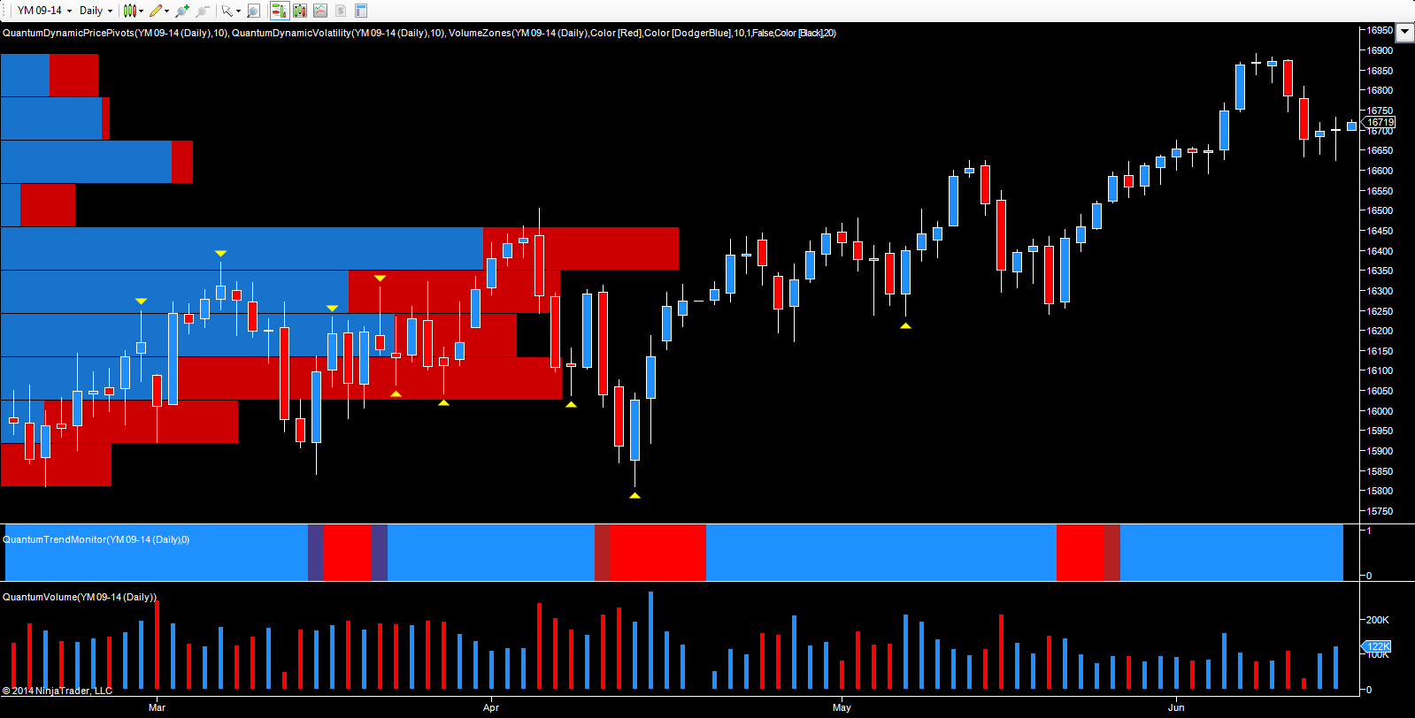 YM September futures - daily chart