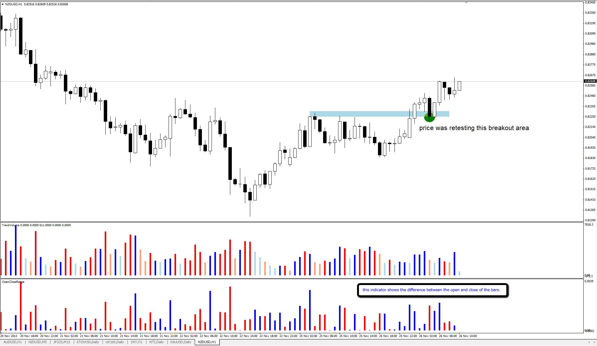 NZD/USD 1 hour chart