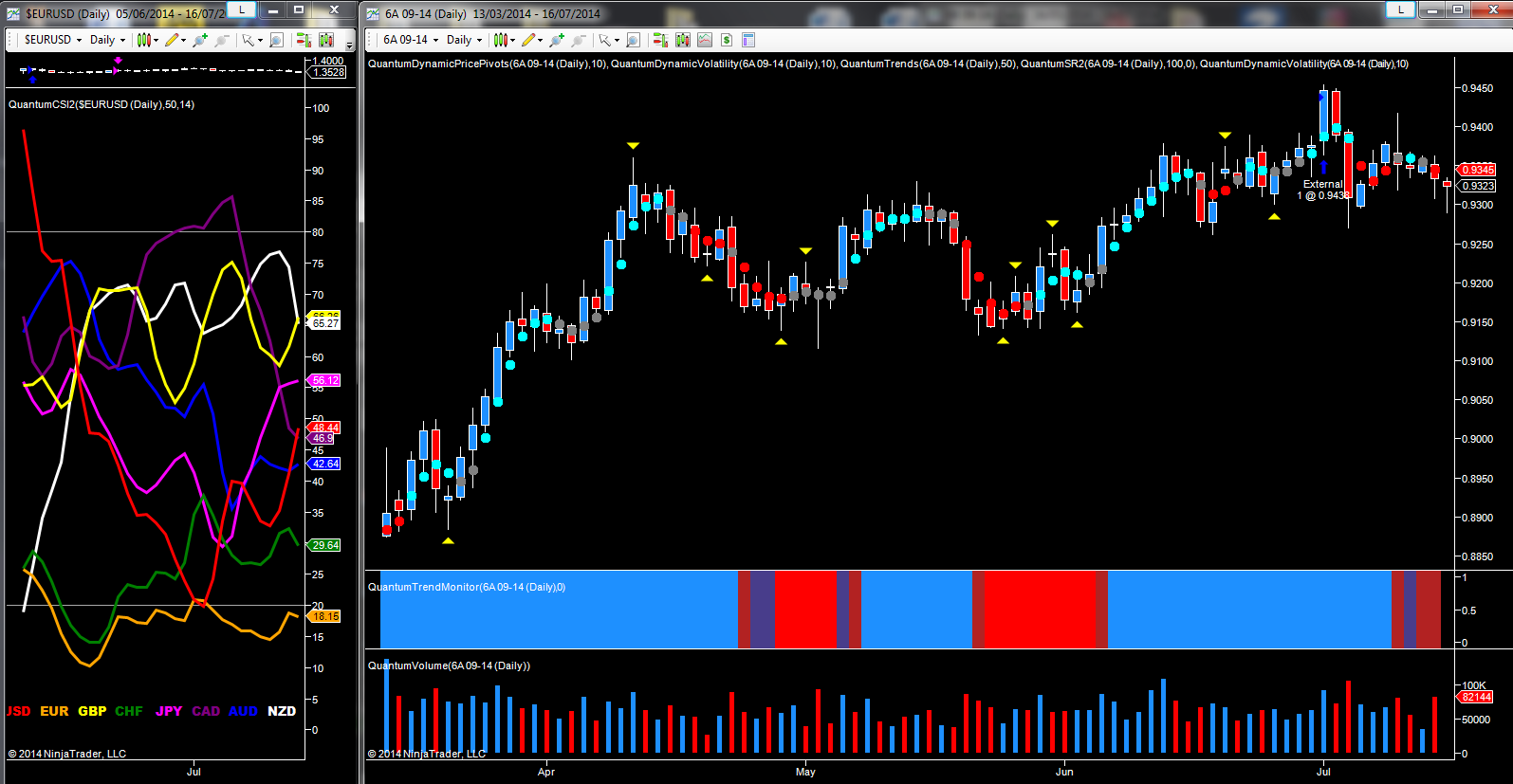 AUD/USD - September futures daily chart