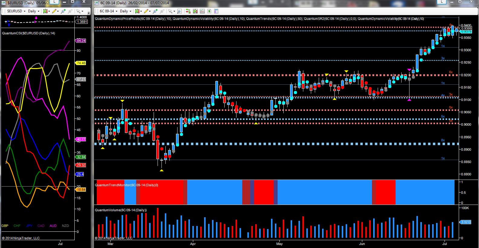 CAD/USD daily chart - September futures