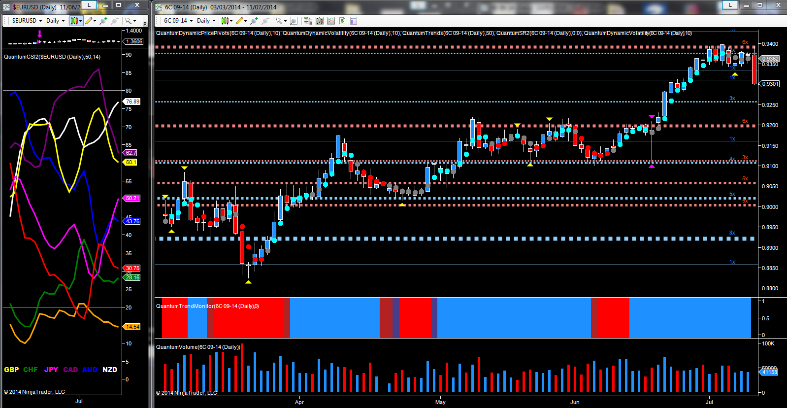 September currency futures - CAD/USD daily chart