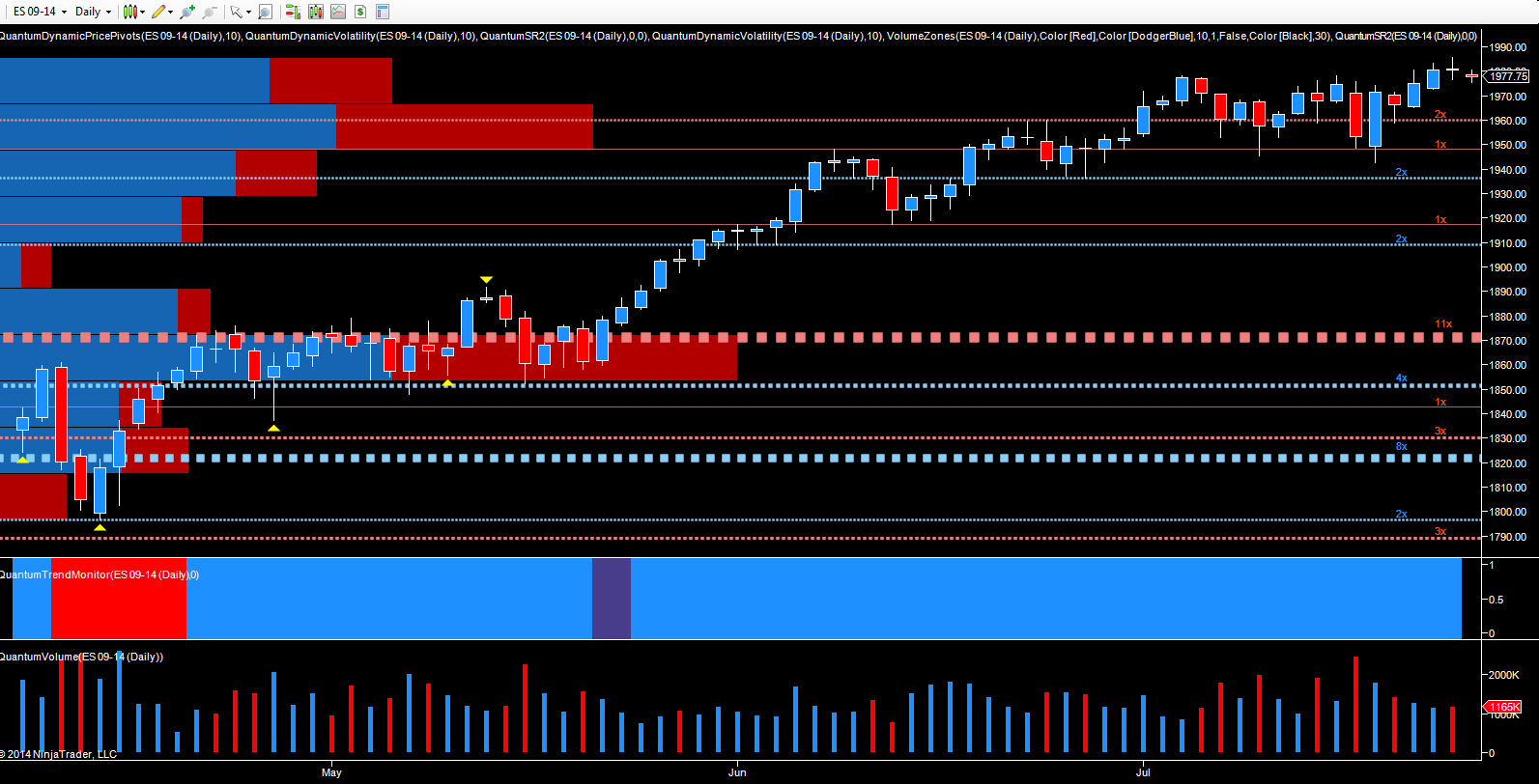 ES Emini - September futures daily chart