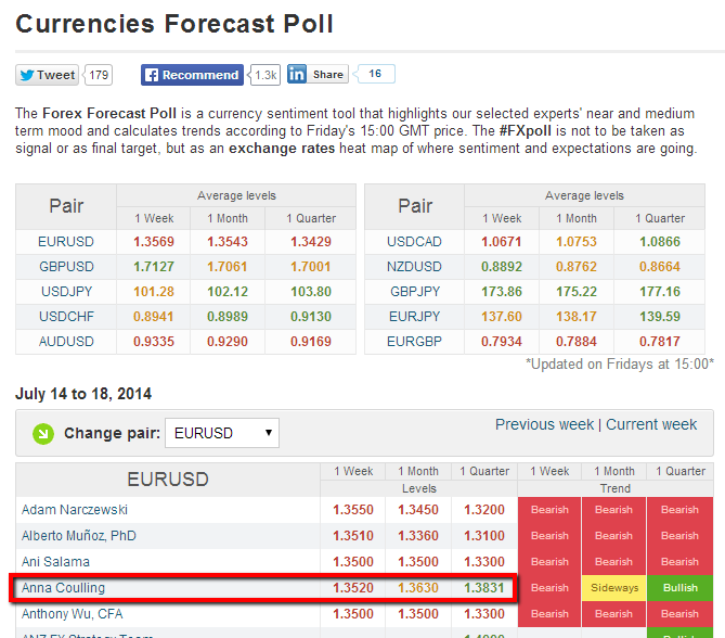 FXstreet_forecast_today_