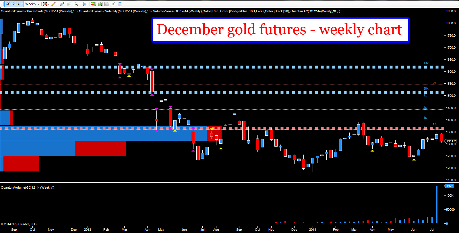 December gold futures - weekly chart
