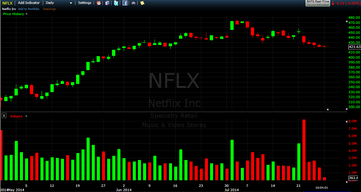 Netflix - daily chart - courtesy of freestockchartds.com