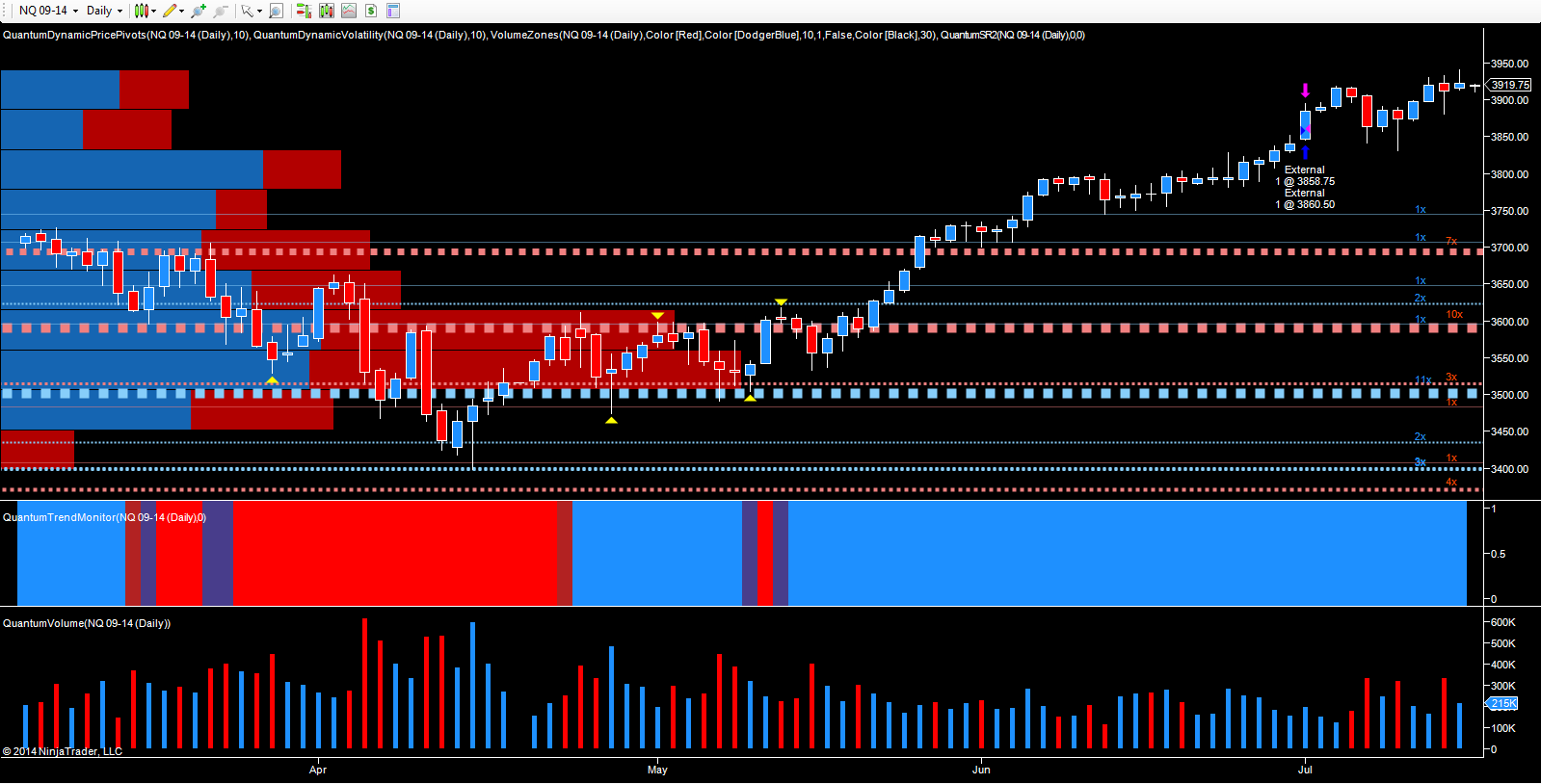 NQ Emini September - daily chart