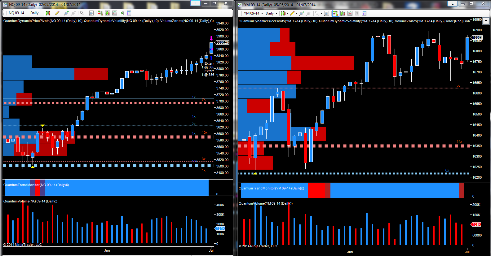 September futures - NQ and YM Emini contracts