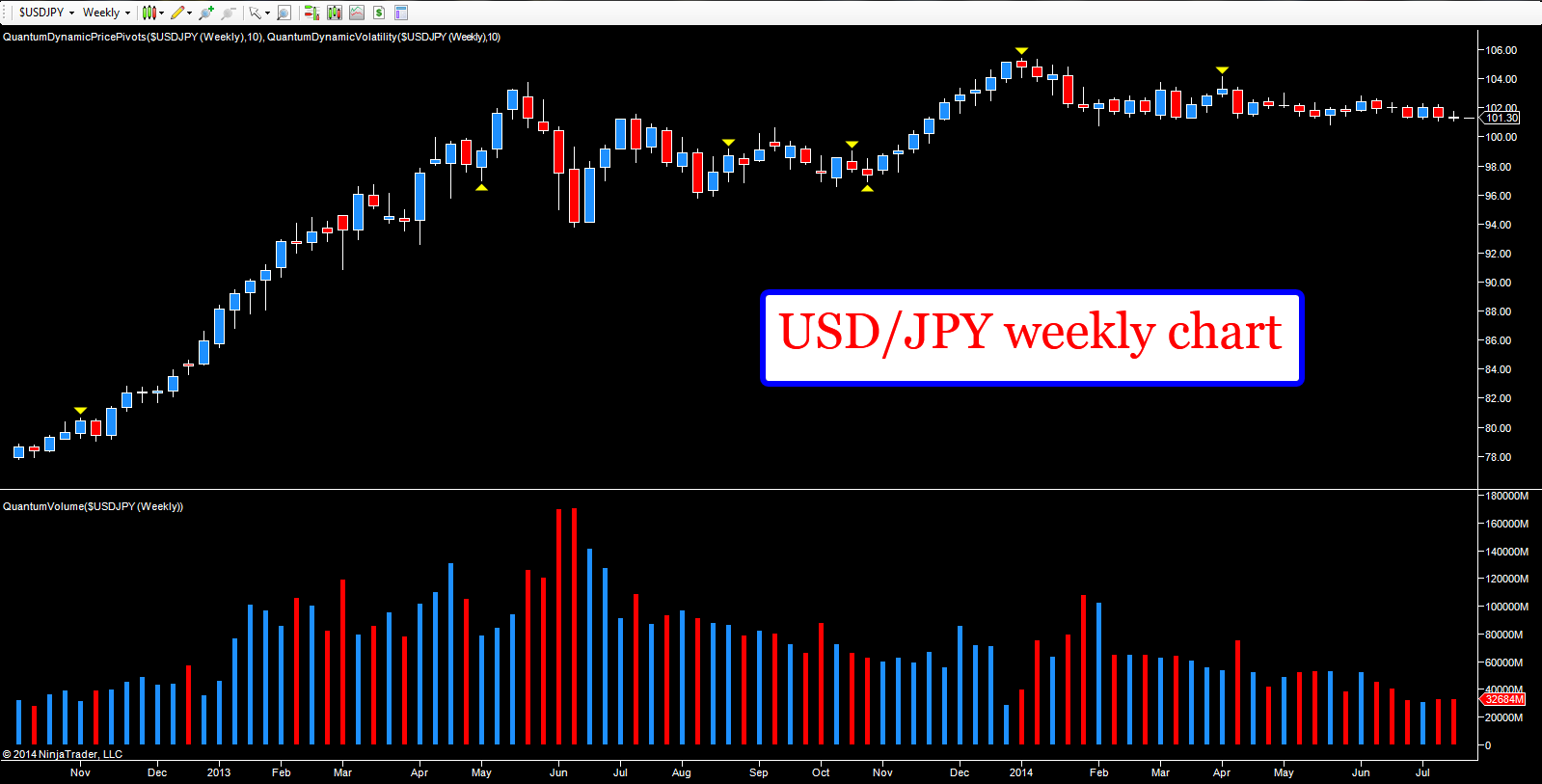 USD/JPY - weekly chart