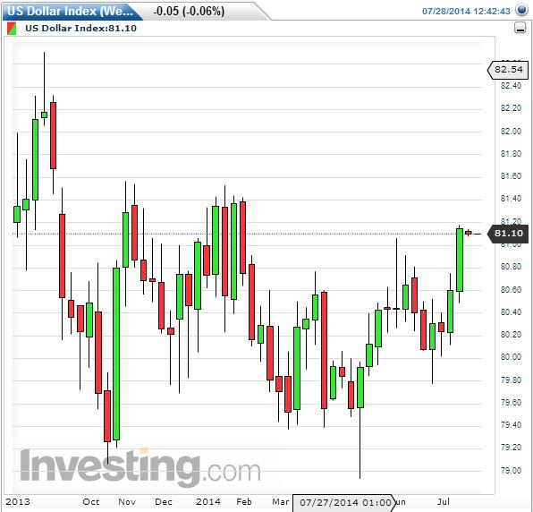 Dollar index - weekly chart