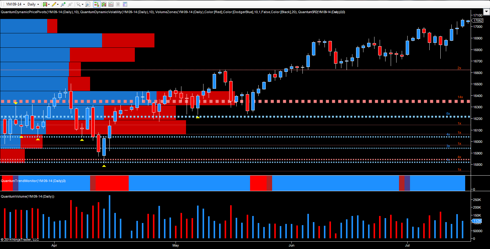 Emini - YM September - daily chart