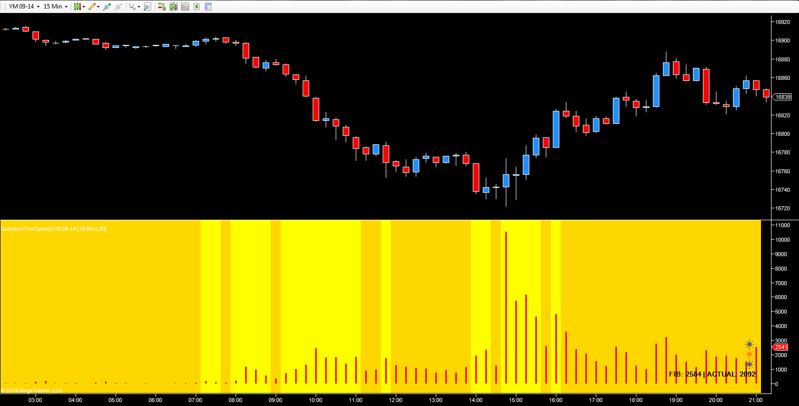 YM E-mini September futures - 15 minute chart