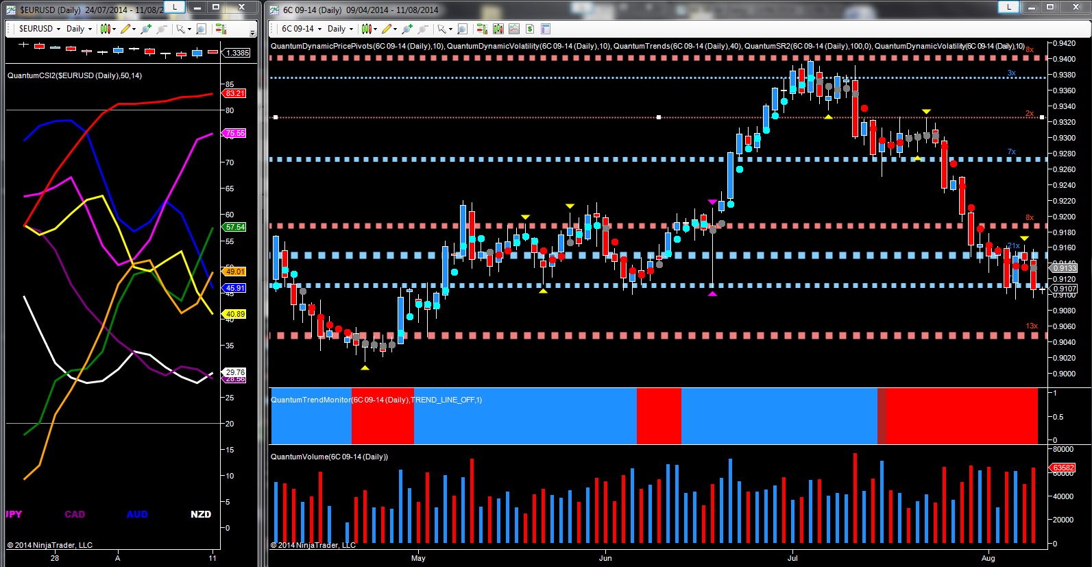 CAD/USD - September futures daily chart