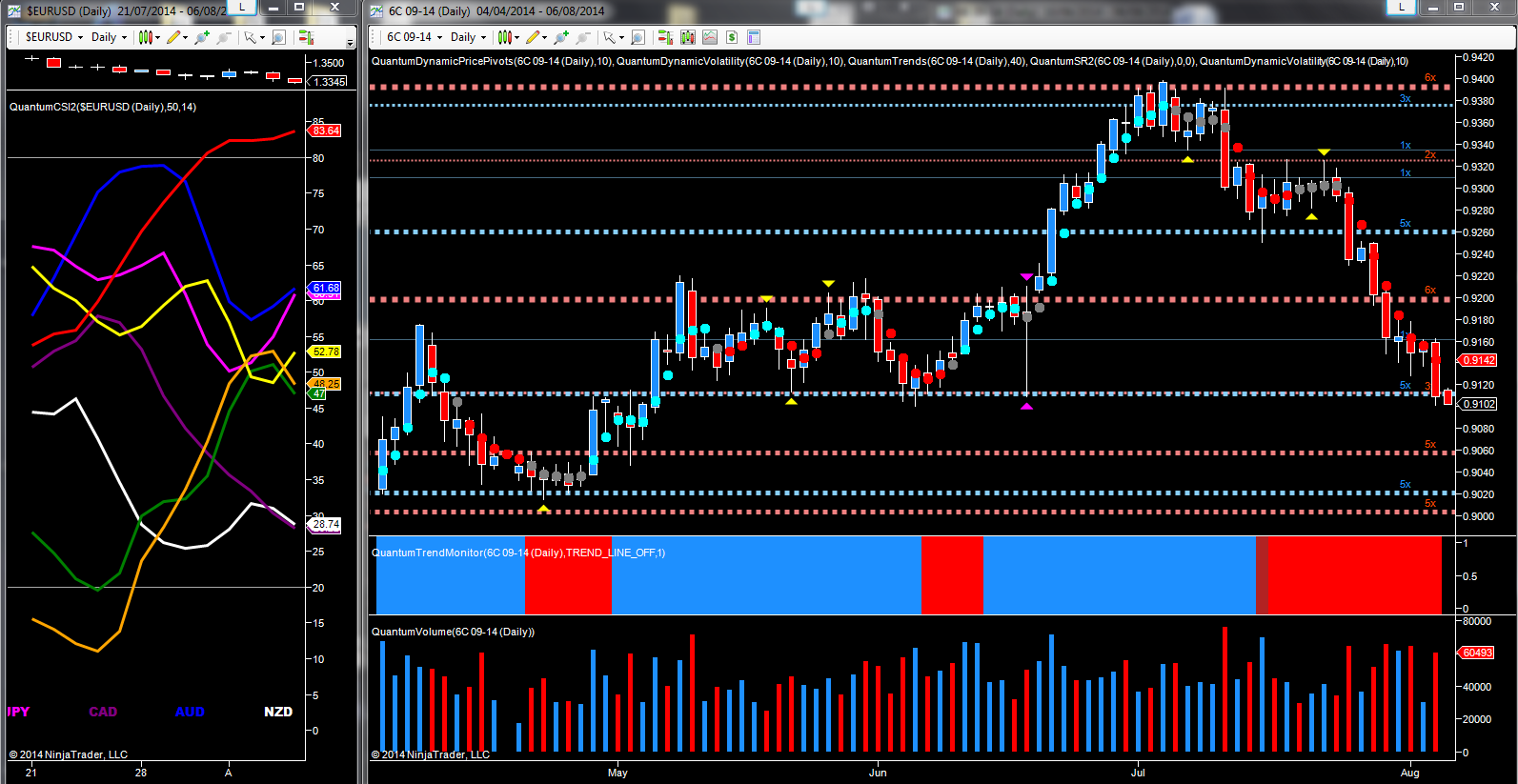 September future - CAD/USD daily chart