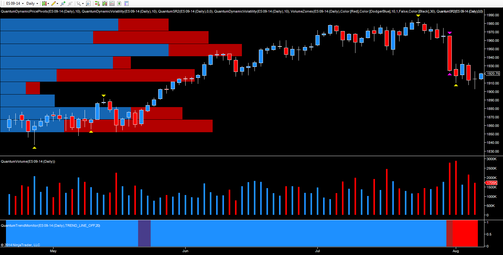 ES E mini - September futures daily chart