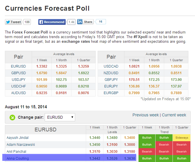 FXstreet currencies forecast poll - Anna Coulling