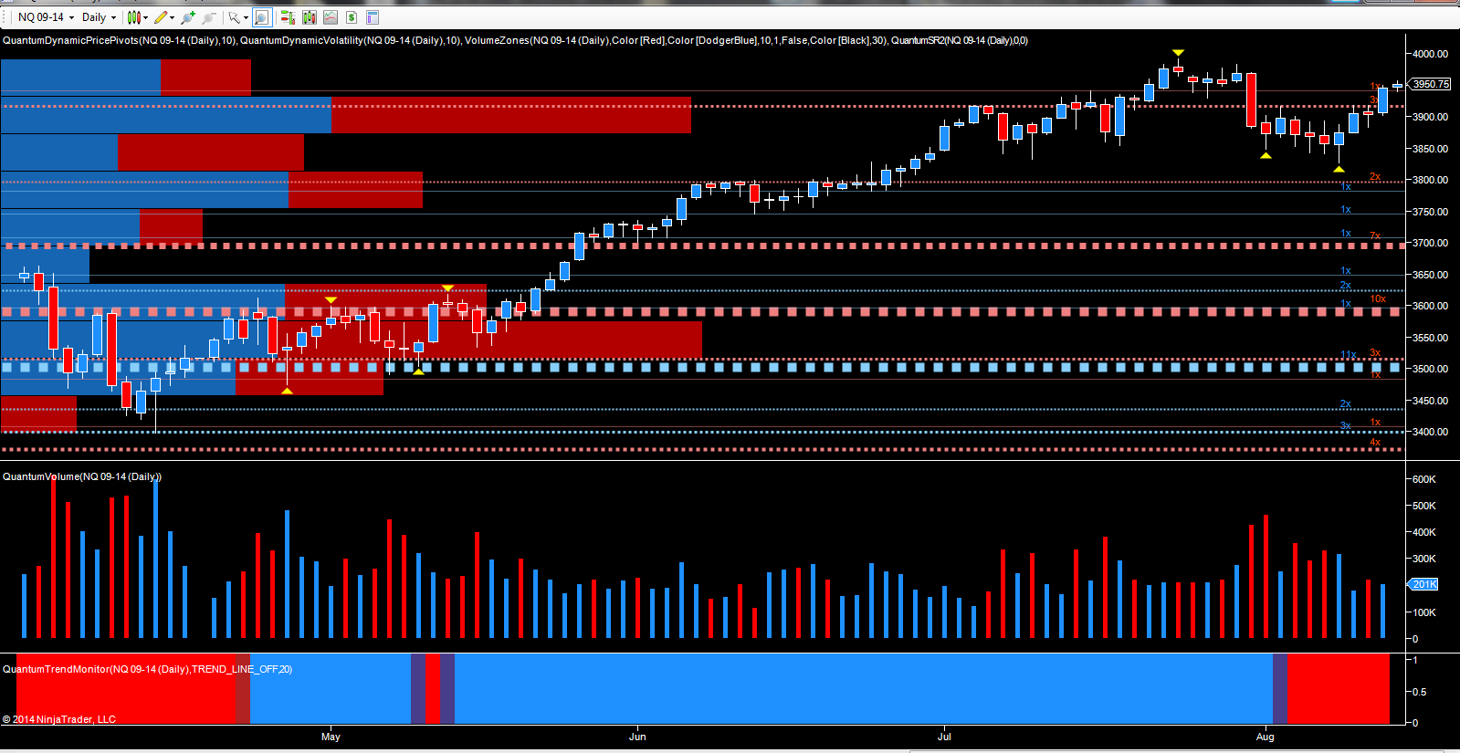 NQ - Emini September futures daily chart