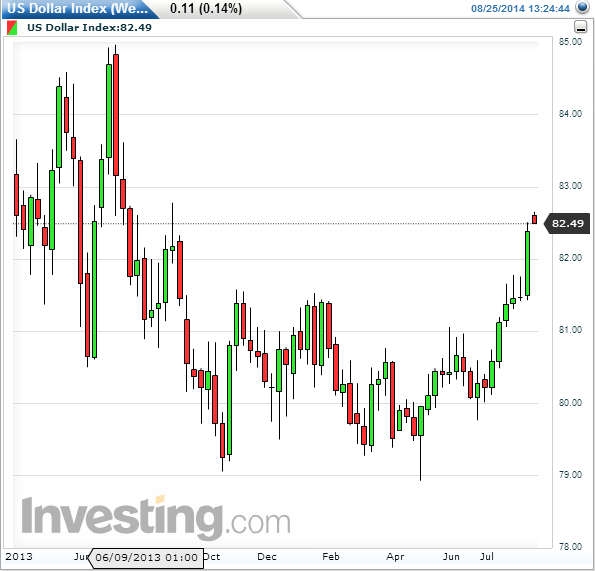 US dollar - weekly chart