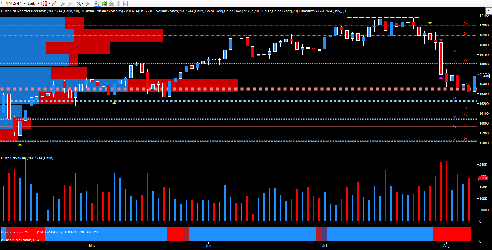 YM Emini daily chart - September futures