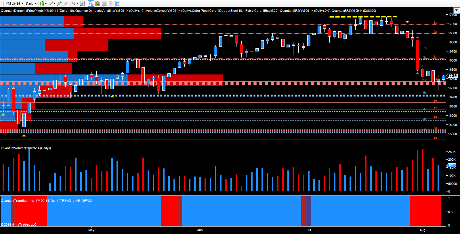 YM daily chart - September futures