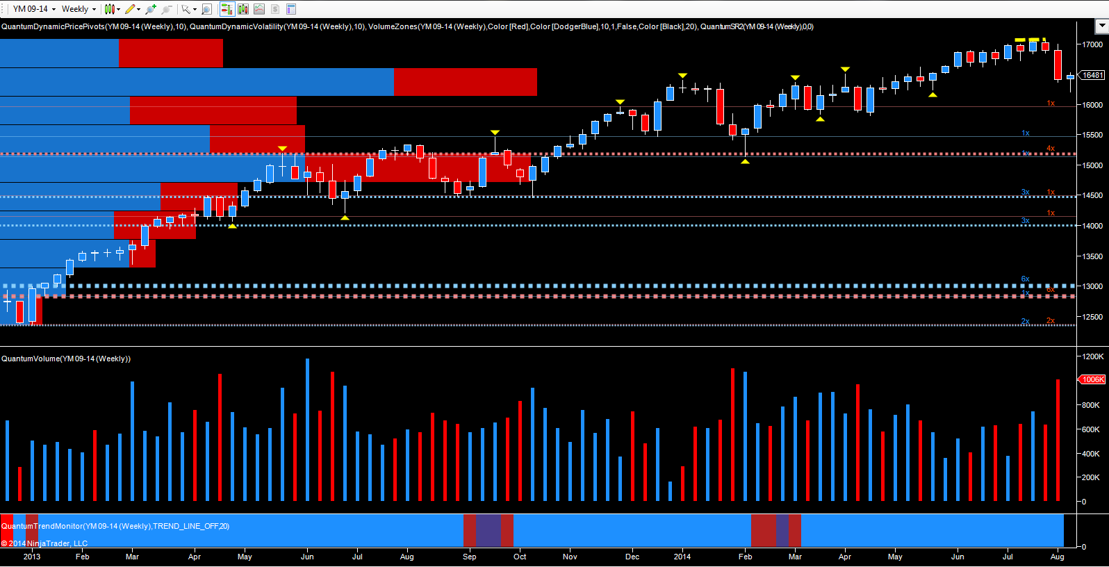 YM Emini - September futures weekly chart
