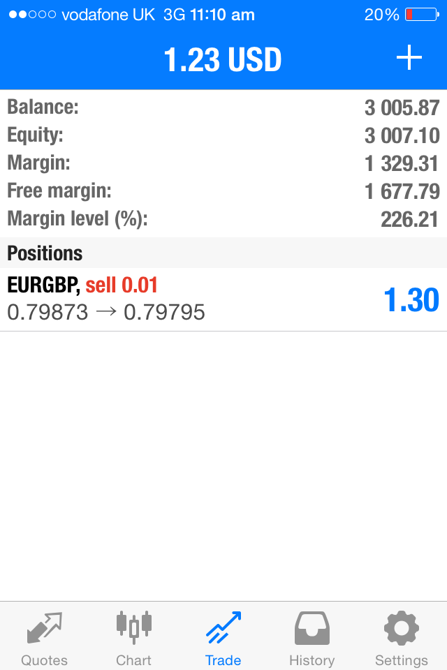 Typical broker account for EURGBP