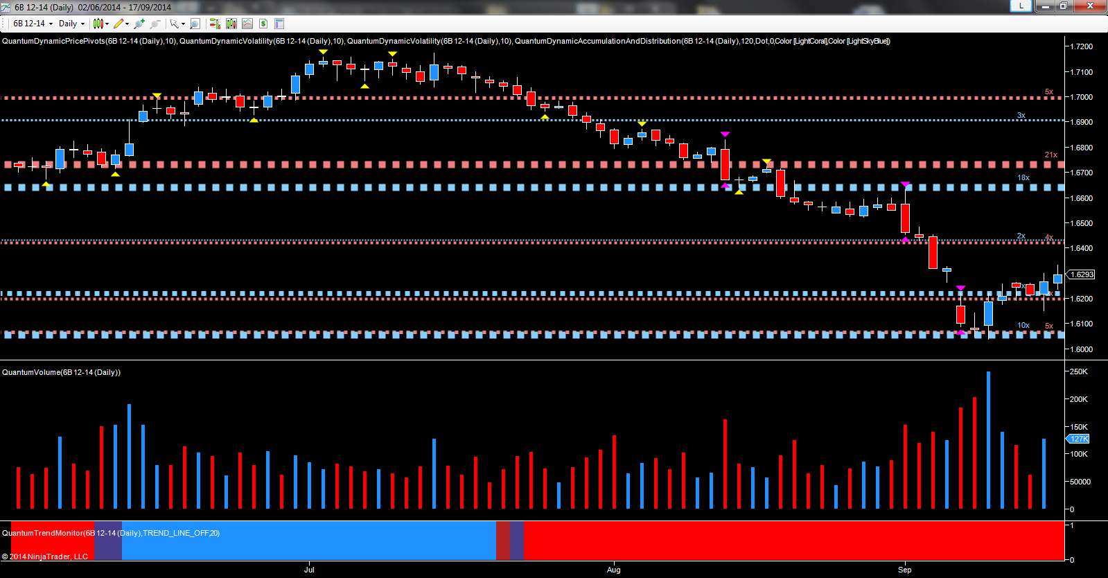 GBP/USD - December futures daily chart