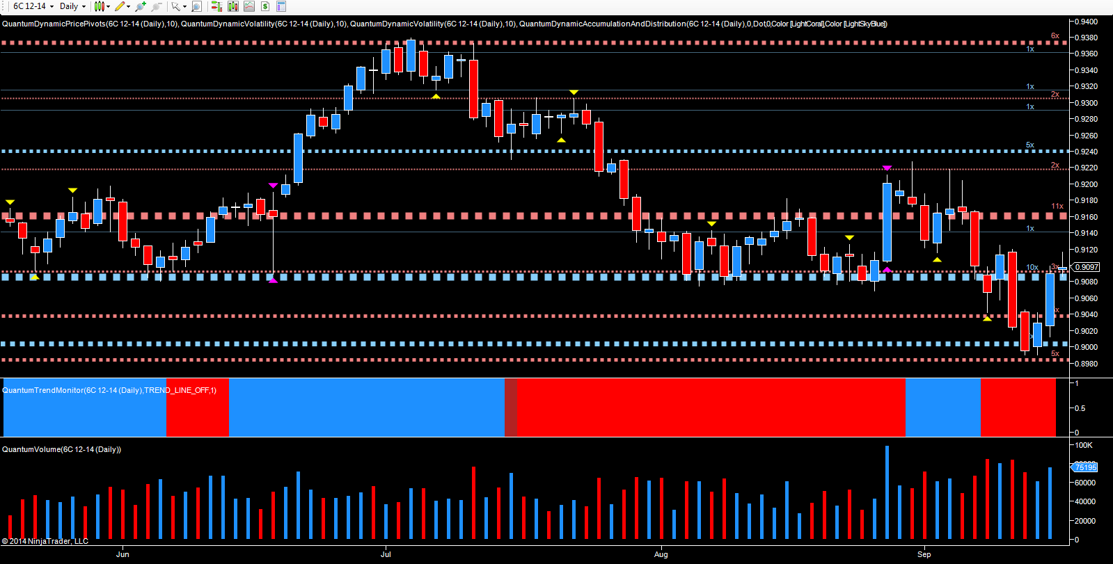 CAD/USD - December futures daily chart